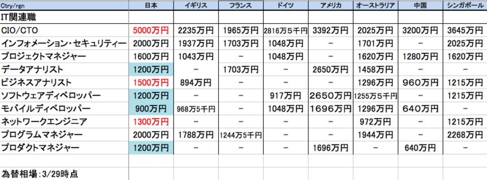 高額化する日本のIT技術者の収入